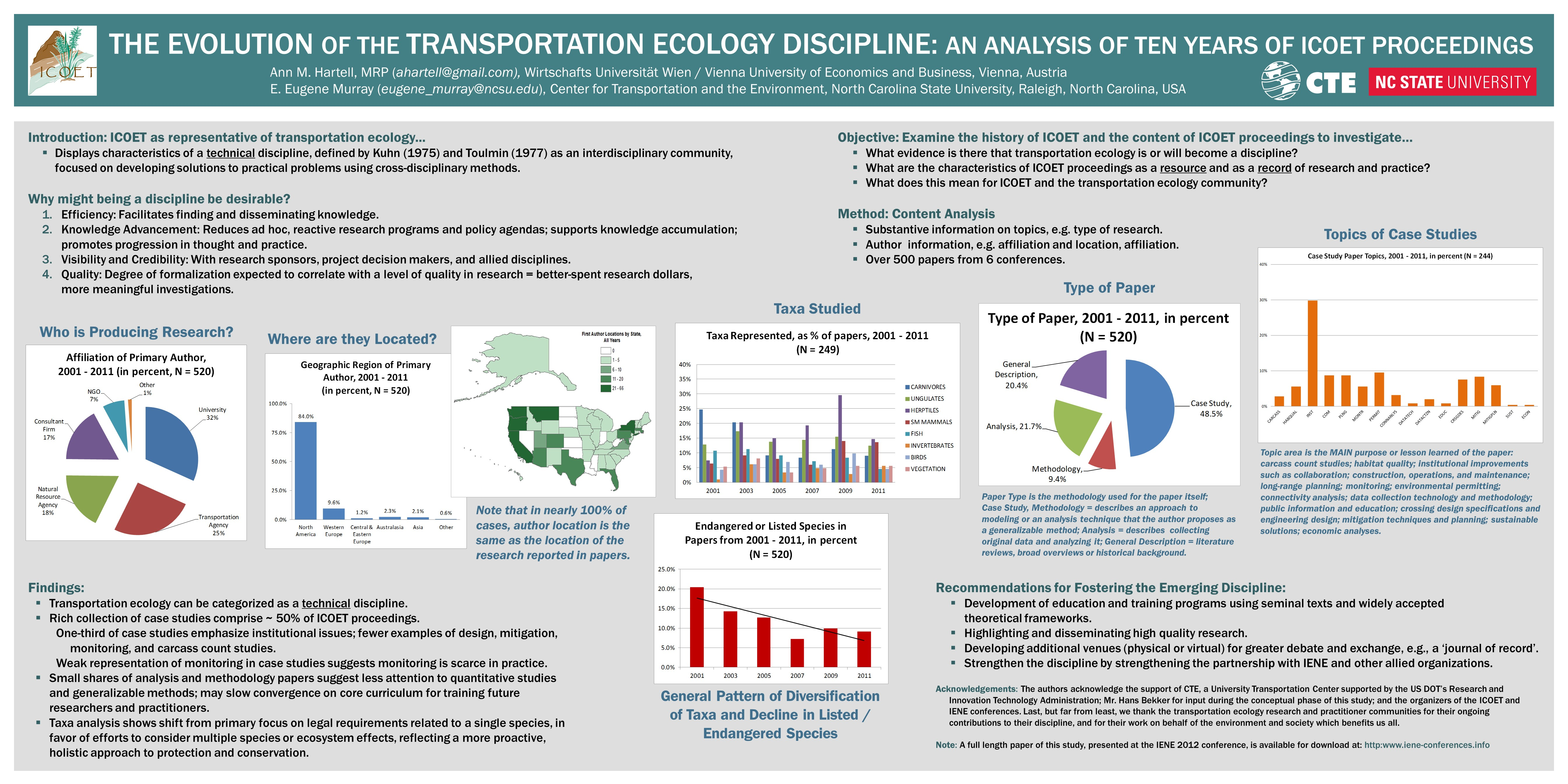 The Evolution of the Transportation Ecology Discipline: An Analysis of Ten Years of ICOET Proceedings